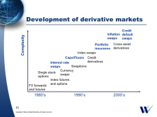 DerivativesDevelopment